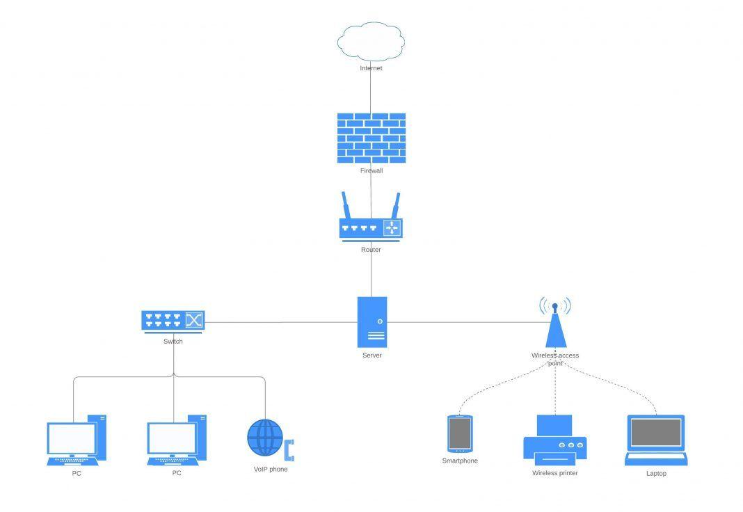 Network Architecture Diagram Tool Generic Network Diagram Bookingritzcarlton Info Diagram Design Diagram Architecture Diagram