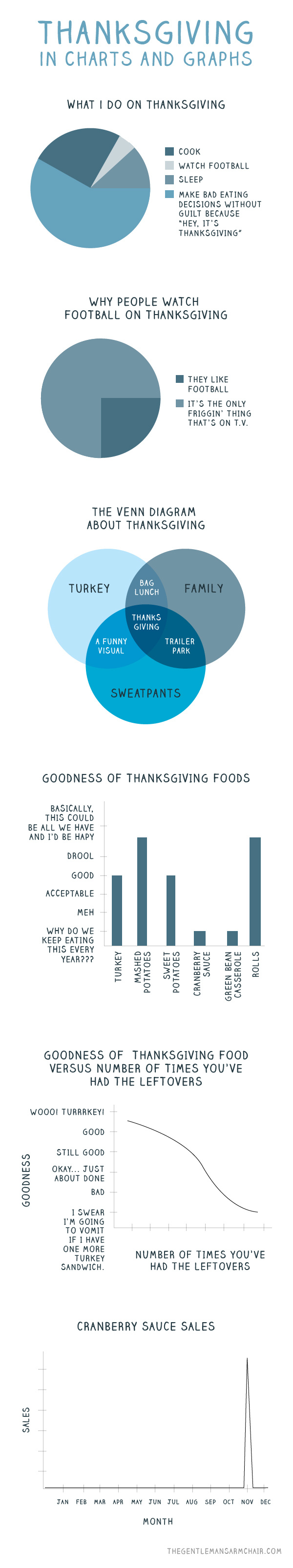 Thanksgiving, explained in charts and graphs. Because Happy Thanksgiving.
