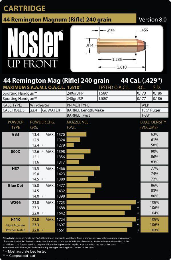 44 Remington Magnum Rifle 240 Grain Load Data 1895Gunneru0027s - ballistics chart