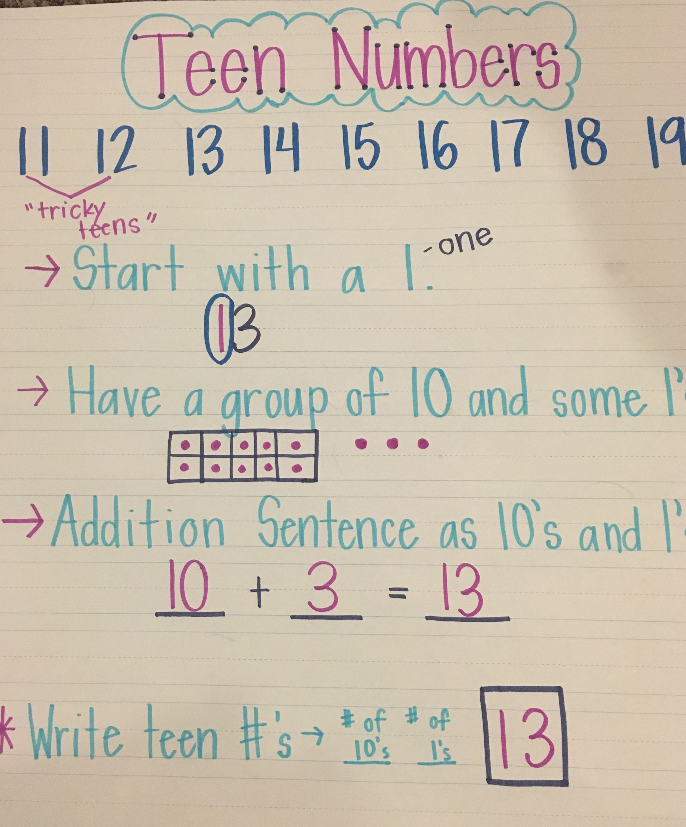 Teen Numbers Anchor Chart