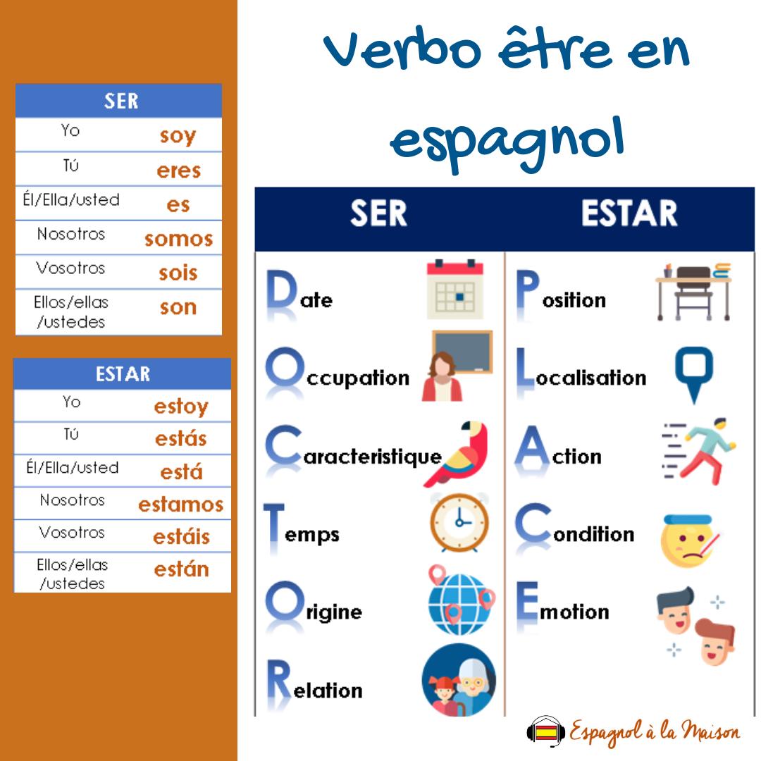 Verbe Etre En Espagnol Ser Ou Estar Maniere Mnemotechnique Pour Apprendre A Les Differentier Espagnol Apprendre Espagnol Debutant Espagnol Apprendre