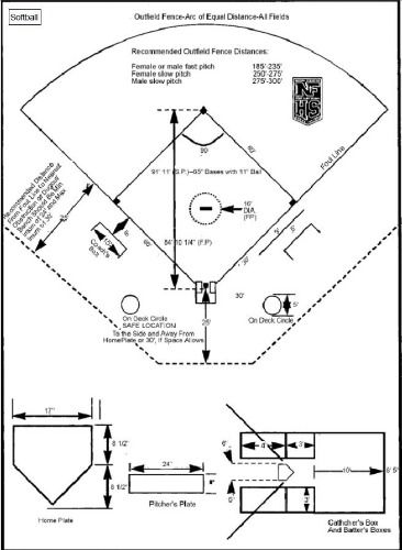 Downloadable softball field diagram for coaches and