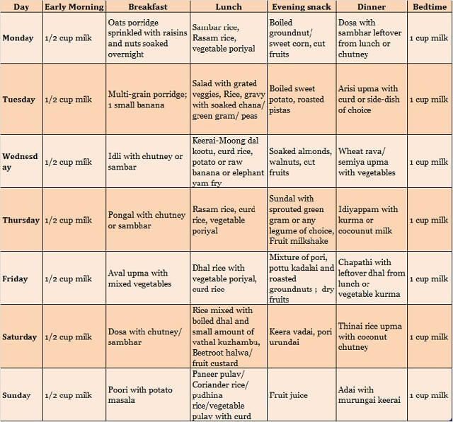 South Indian Pure Vegetarian Food Chart For 2 Year Old Food Charts Baby Food Chart Diet Chart