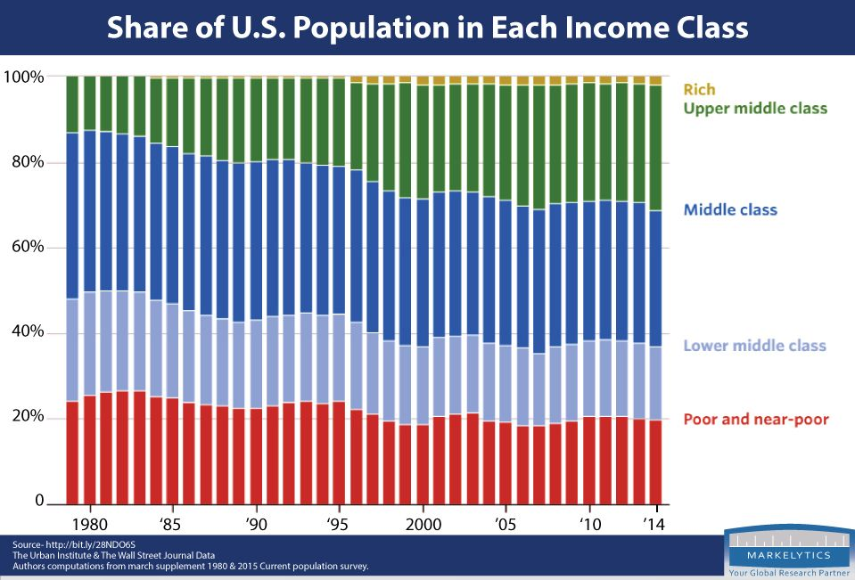 Why americas middle class is shrinking the american