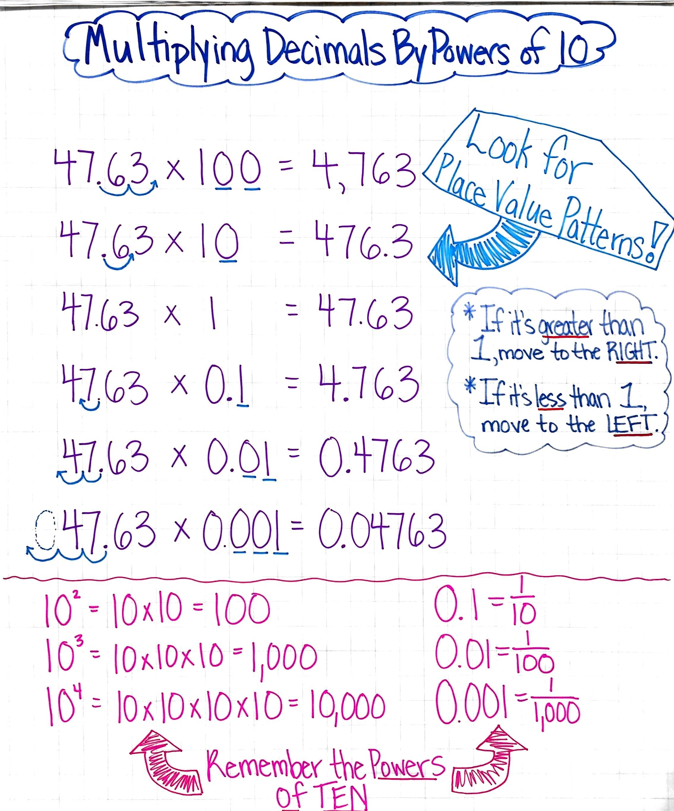 Multiplying Decimals By Powers of Ten Anchor Chart | Math ...