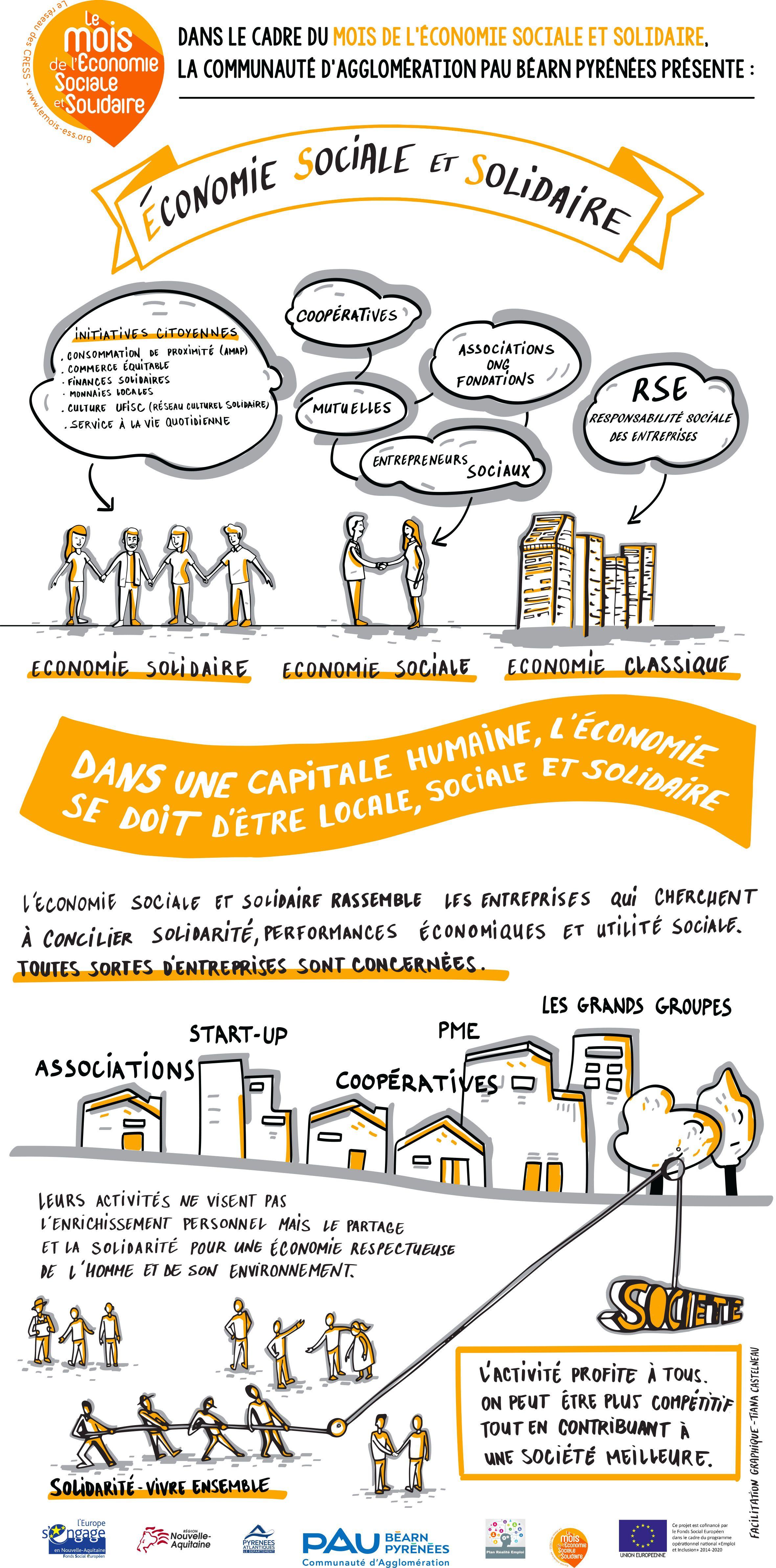 Economie Sociale Et Solidaire Facilitation Graphique Management Visuel Formation Management