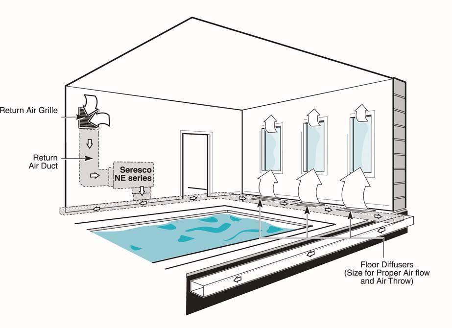 Figure 11 Perimeter Below Grade Duct Layout Indoor Pool Design