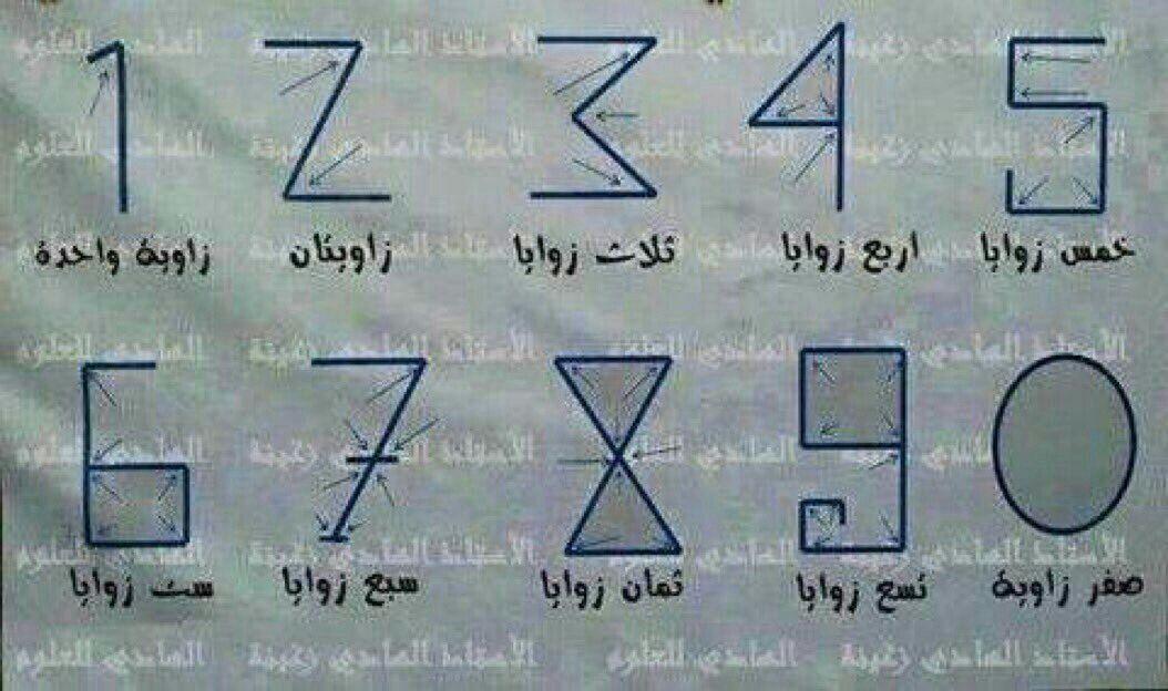 الأرقام العربية التي وضعها العالم المسلم الخوارزمي والتي تستخدم اليوم في الغرب كل رقم يرمز حسب عدد زواياه Mathematician Learning Number Value