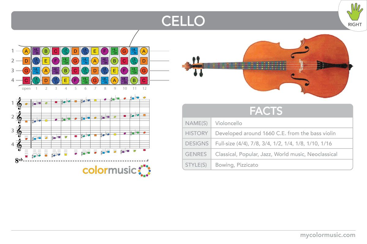 How to play the cello in ColorMusic. (For right-handed players.)