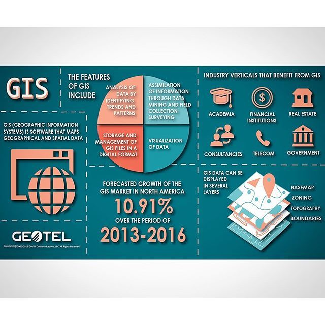 What is GIS? #gis #whatisit #graphic #infographic #consultant - real estate market analysis