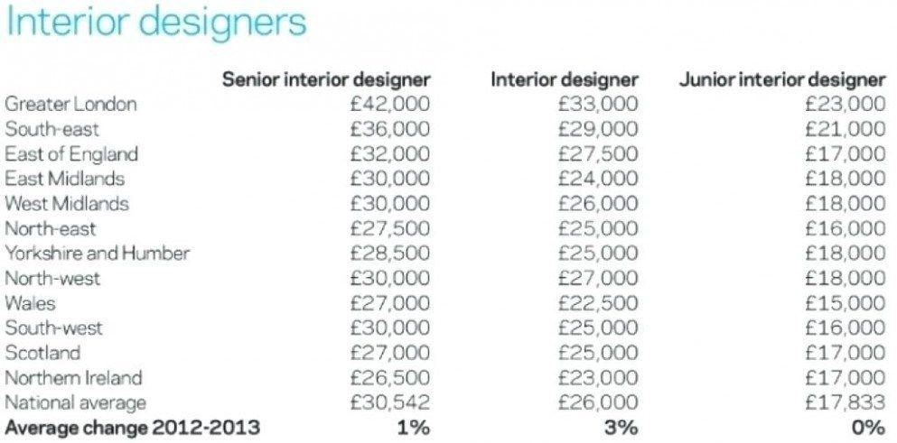 Pin By Oscar Ramos Garcia On Board 2 Interior Design Salary Interior Design School Outrageous Ideas