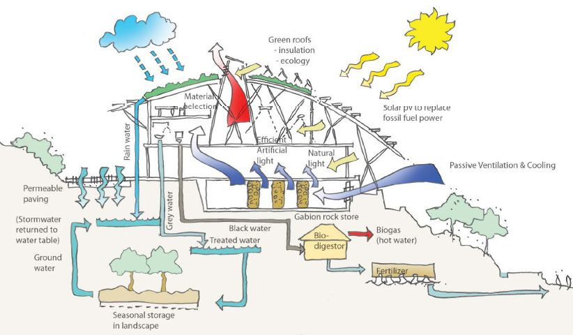Sustainability Diagram (822×480)