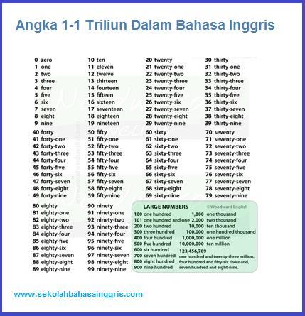 1 Triliun Angka Belajar Penulisan Angka 1 1 Triliun Dalam Bahasa Inggris Bahasa Inggris Bahasa Belajar