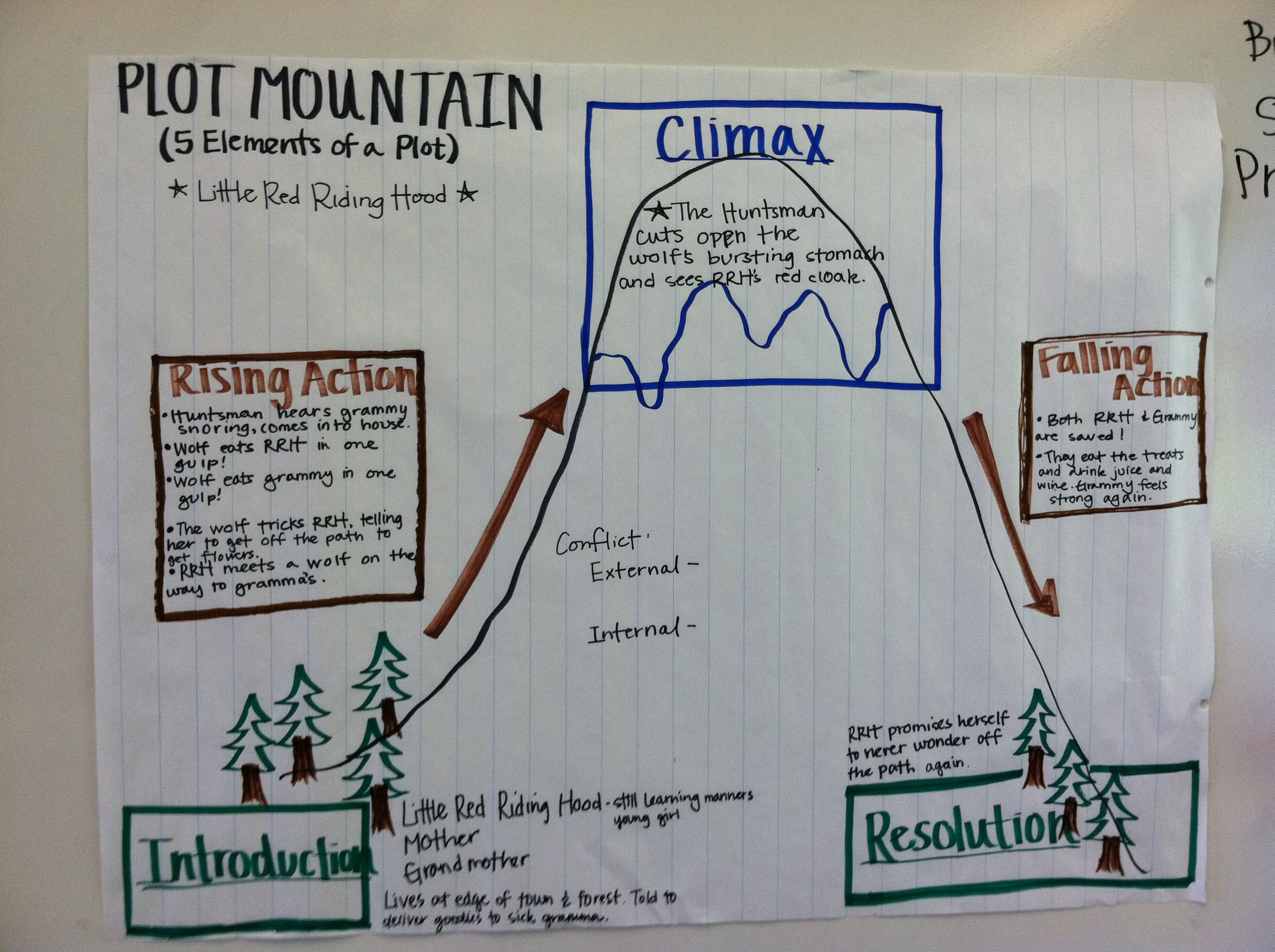 Lesson about the elements of a plot plot mountain next step is to lesson about the elements of a plot plot mountain next step is to fill plot anchor chartreading anchor chartsteaching ccuart Images