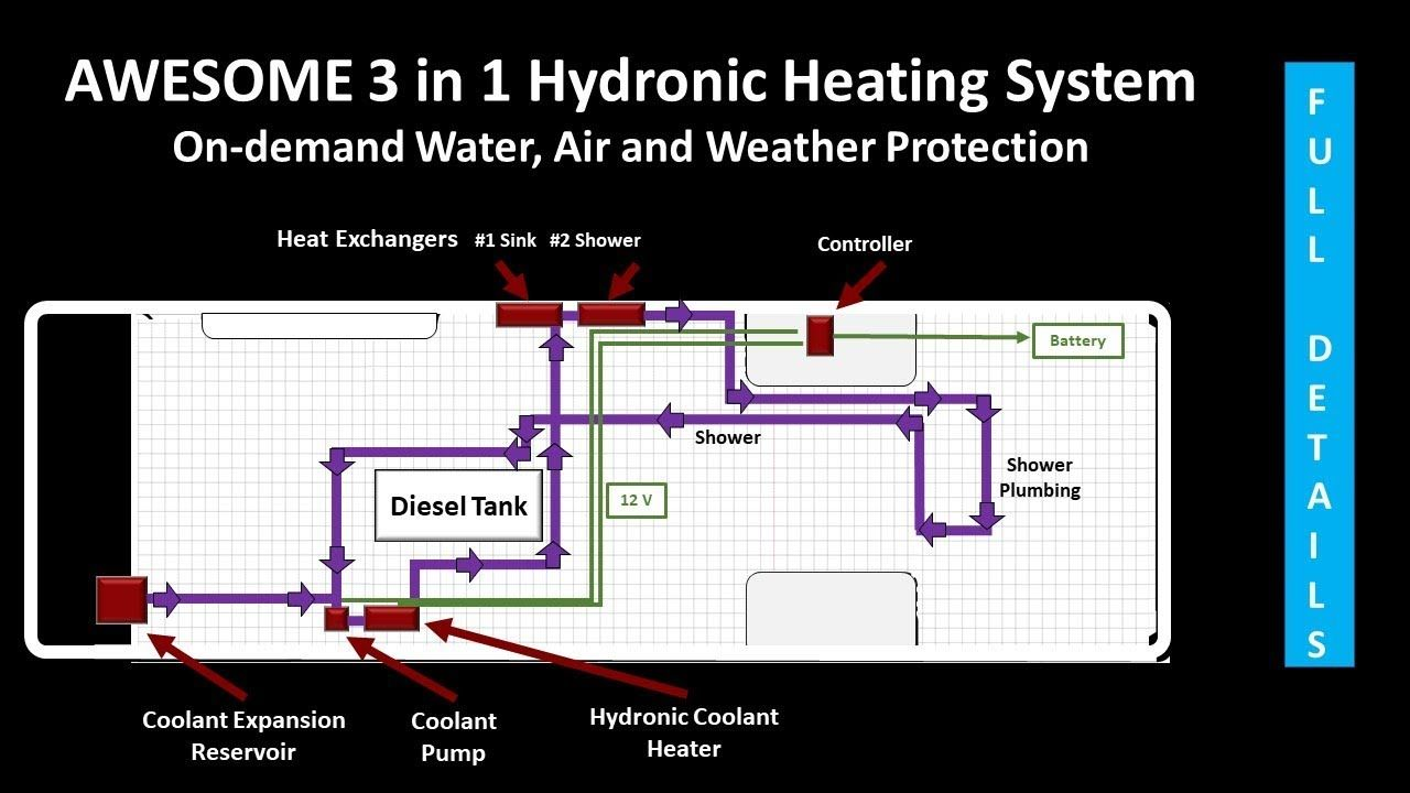 Sprinter Van Hot Water Heater Hydronic Heating Systems Explained Van Build Tech Talk Series Ep 9 In 2021 Hydronic Heating Systems Hydronic Heating Heating Systems