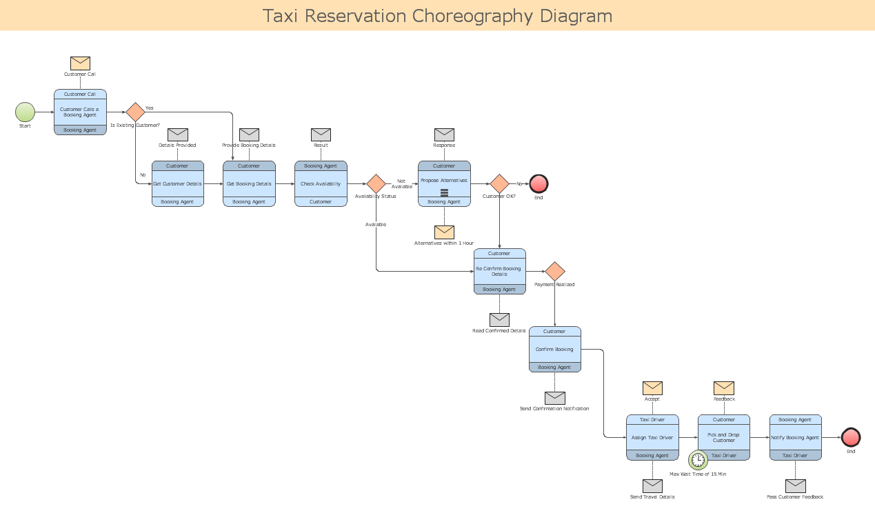 Business process diagrams bpmn taxi reservation choreography business process diagrams bpmn taxi reservation choreography diagram pooptronica Image collections