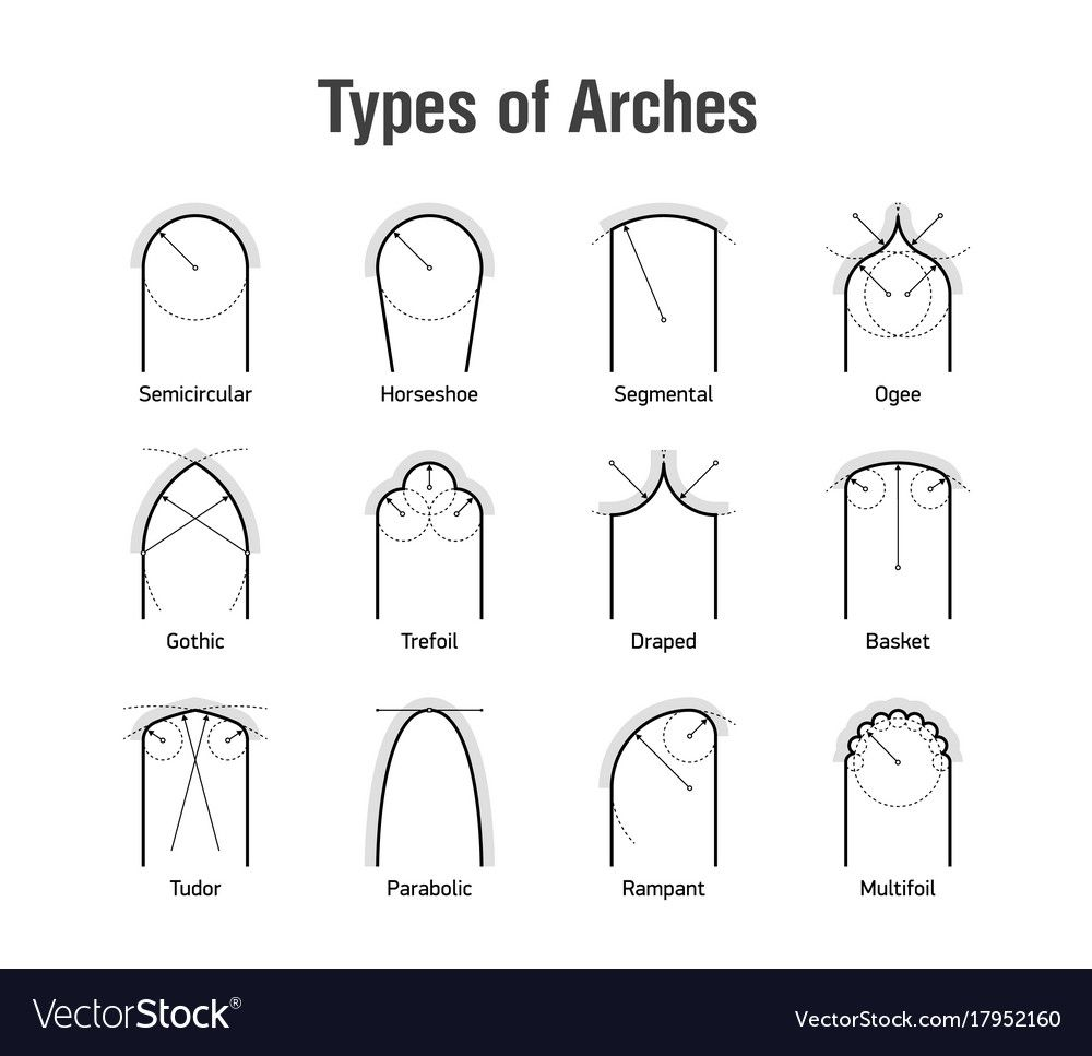 Architectural Types Of Arches Icons Vector Image On Vectorstock Arch Banner Printing Architecture