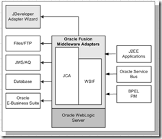 Ebs Adapter For Oracle Soa Suite 12c Now Available By Steven Chan