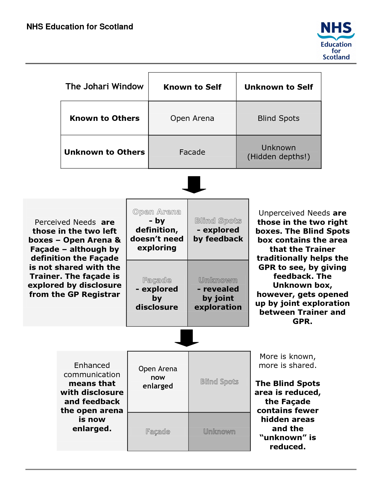 Johari Window The Johari Window
