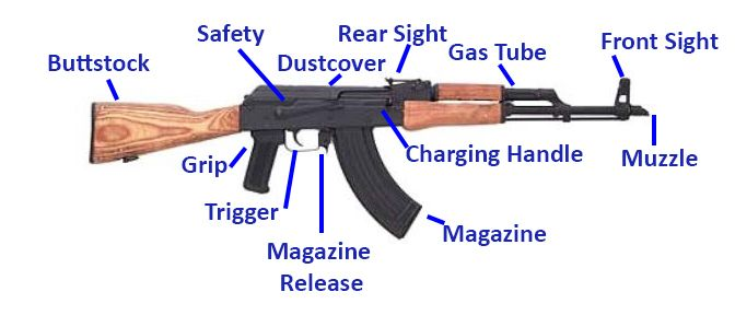 Best semi automatic rifle for beginners ar 15 vs ak 47 semi best semi automatic rifle for beginners ar 15 vs ak 47 pew pew tactical ccuart Images