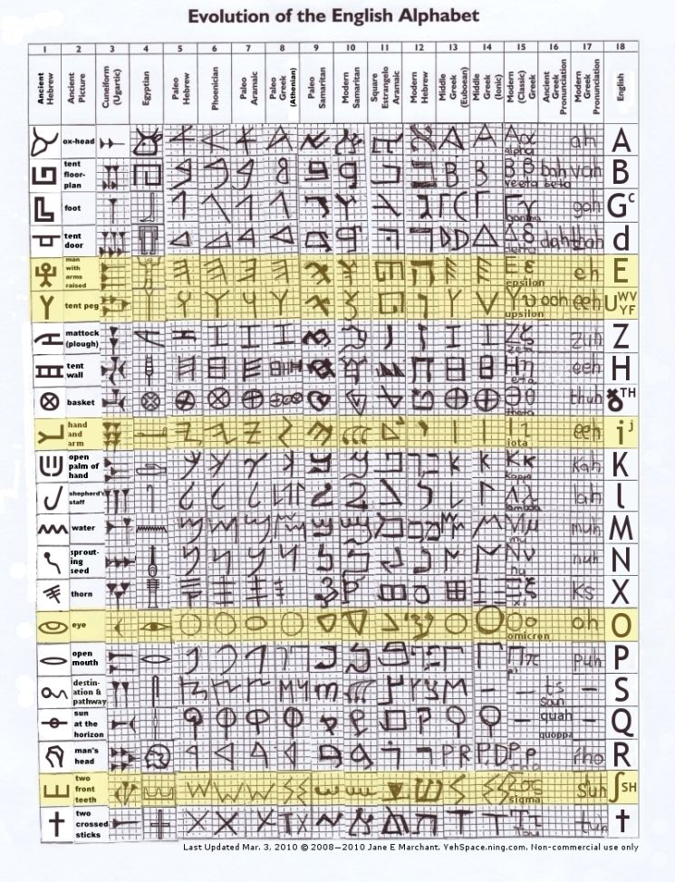 Evolution of the English Alphabet. English & Greek
