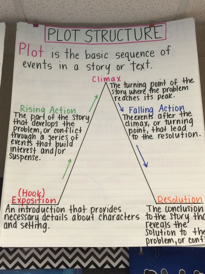 Plot structure anchor chart   anchor charts   Writing