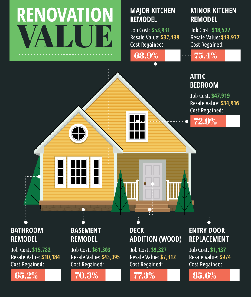 Charmant Six Renovations That Increase The Value Of Your Home: Be Savvy About Your  Upgrades!