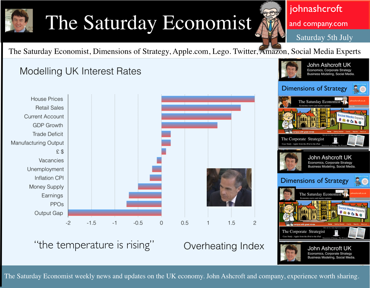 The Saturday Economist, when will rates rise, Check out the overheating index!