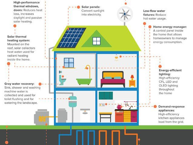 infographic what the net zero homes of the future will look like - Net Zero Home Design