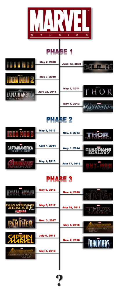 marvel film list in order