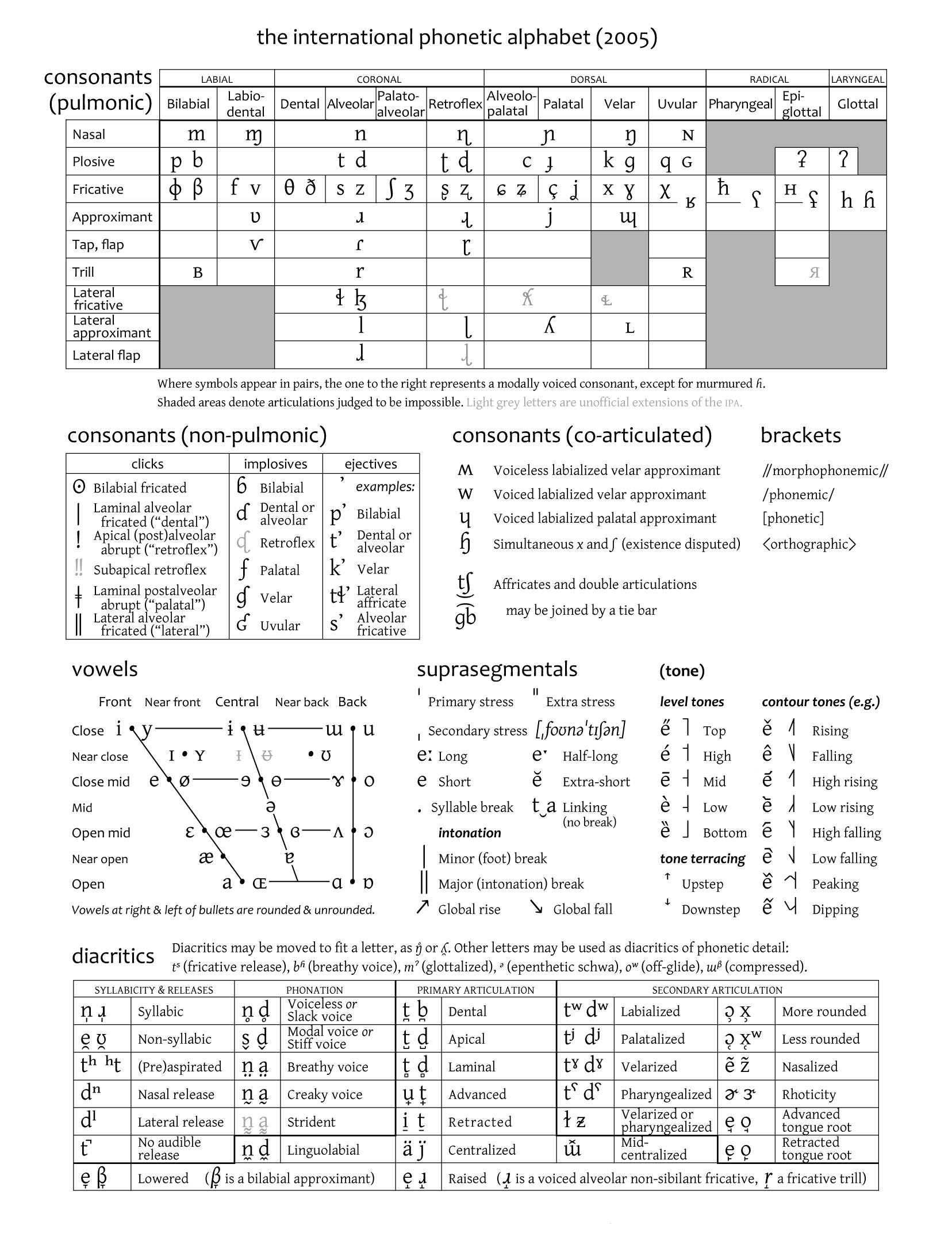 Pin by ashers pinscape on linguaphile pinterest phonetic alphabet charts ipa assessment phonetic alphabet speech pathology speech therapy therapy ideas english language omega biocorpaavc Images