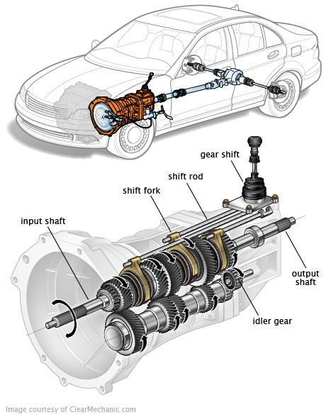 Manual Transmission Automobile Engineering Automotive Mechanic Mechanic Engineering