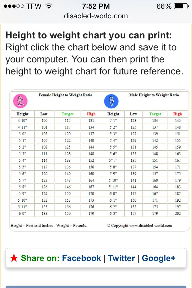 Weight Chart  Get In Shape    Weight Charts