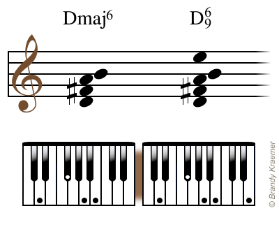 Illustrated Major 6th Piano Chords Pianos Electric Piano And
