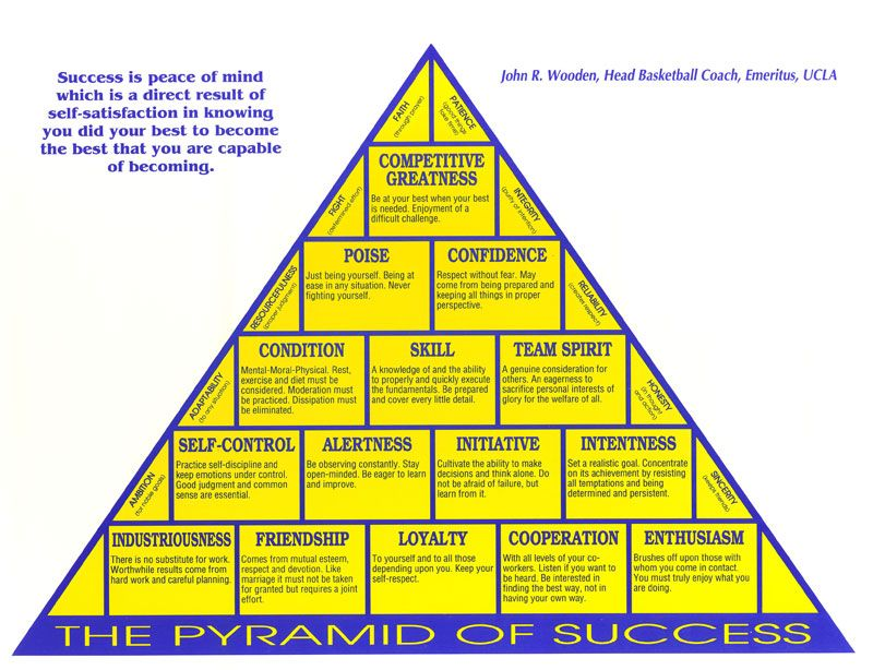For John Robert Wooden, 'being at your best when your best was needed' was just as important in the game of life as it was in the game of basketball.  Coach Wooden's 'Pyramid of Success' is his 15 bui