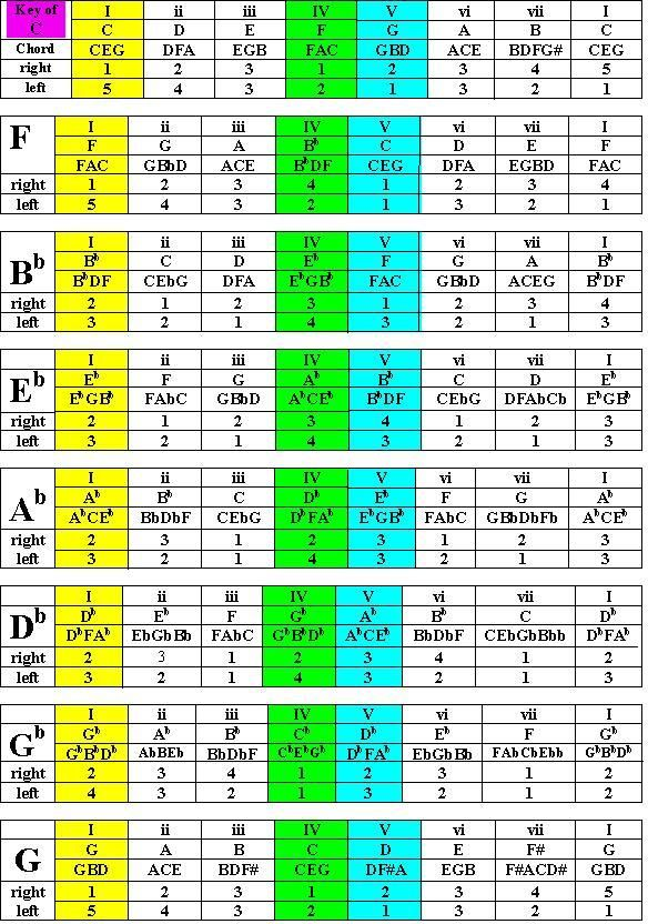 Scales Chords Fingering Piano Lessons Pinterest Piano