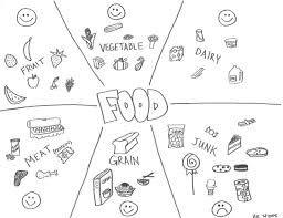 نتيجة بحث الصور عن healthy and unhealthy food worksheet for ...