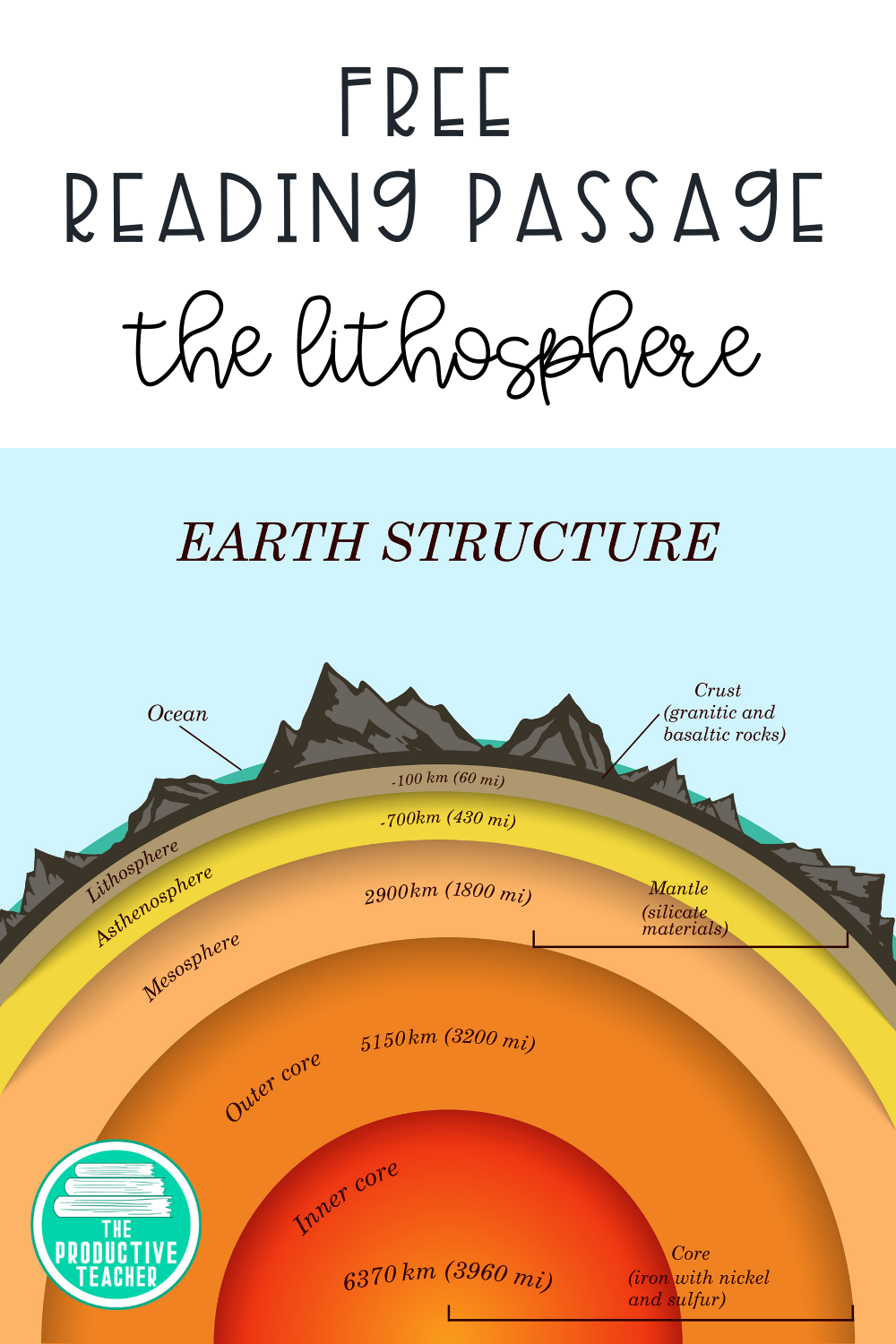 The Lithosphere Free Reading Passage Science Reading Science Reading Passages Earth Layers [ 1500 x 1000 Pixel ]