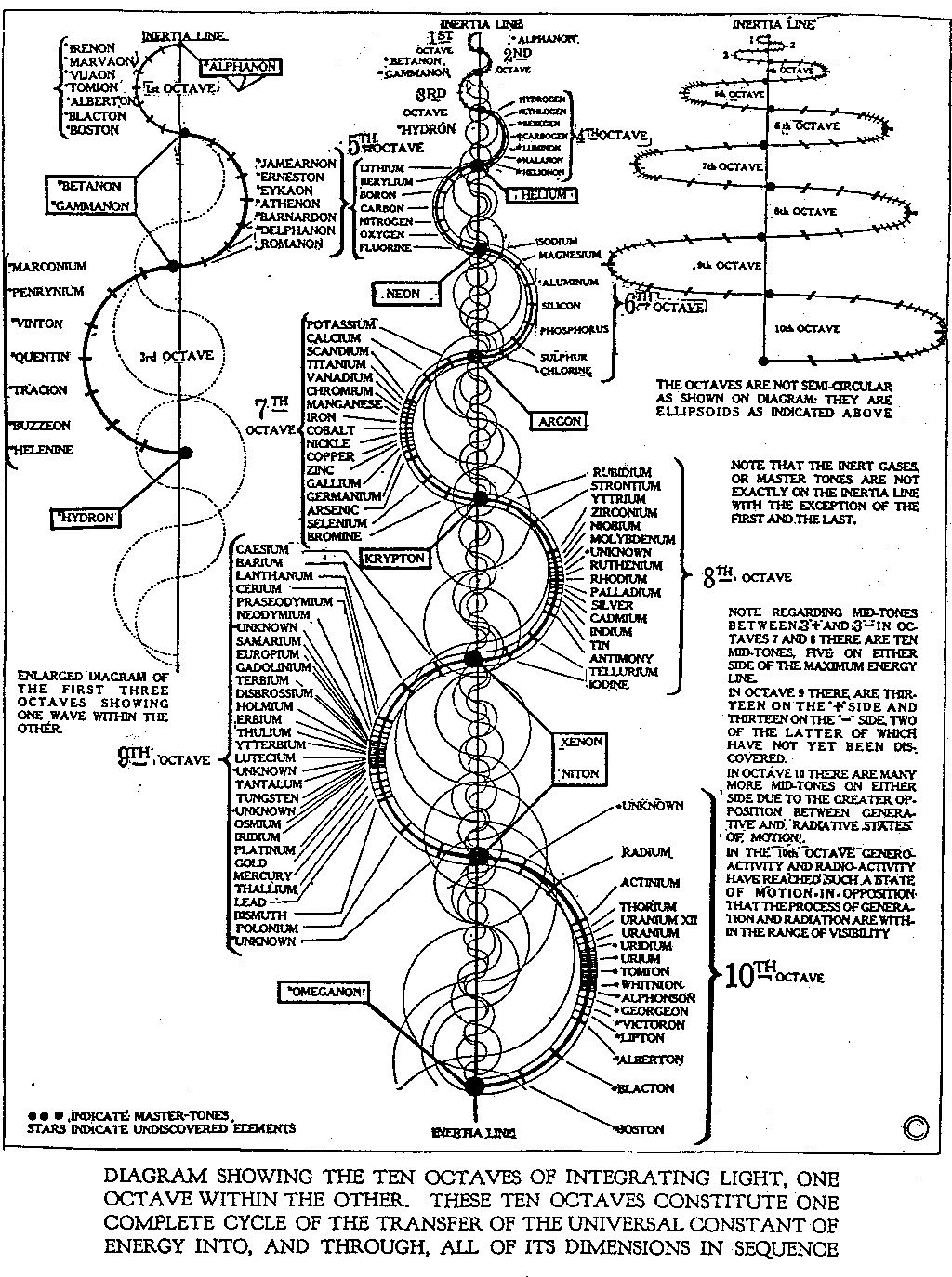 Dr who dr walter russell virologic pinterest golden ratio dr walter russell gamestrikefo Images