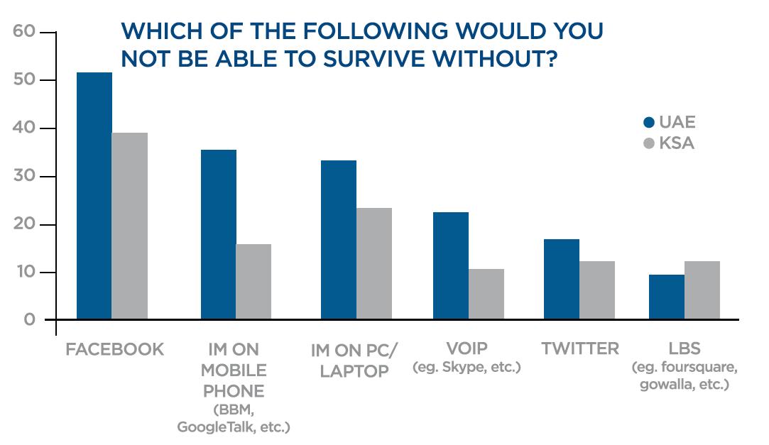 Social Media Usage Close To Tv Viewership In Mena Social Media Usage Social Media White Paper