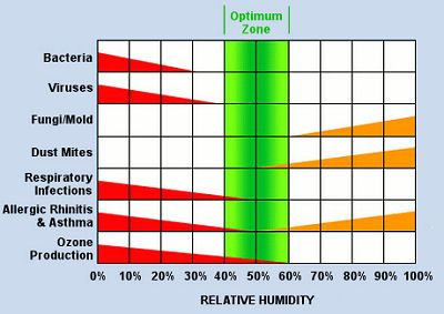 Recommended Humidity Levels In Crawl E For Tennessee