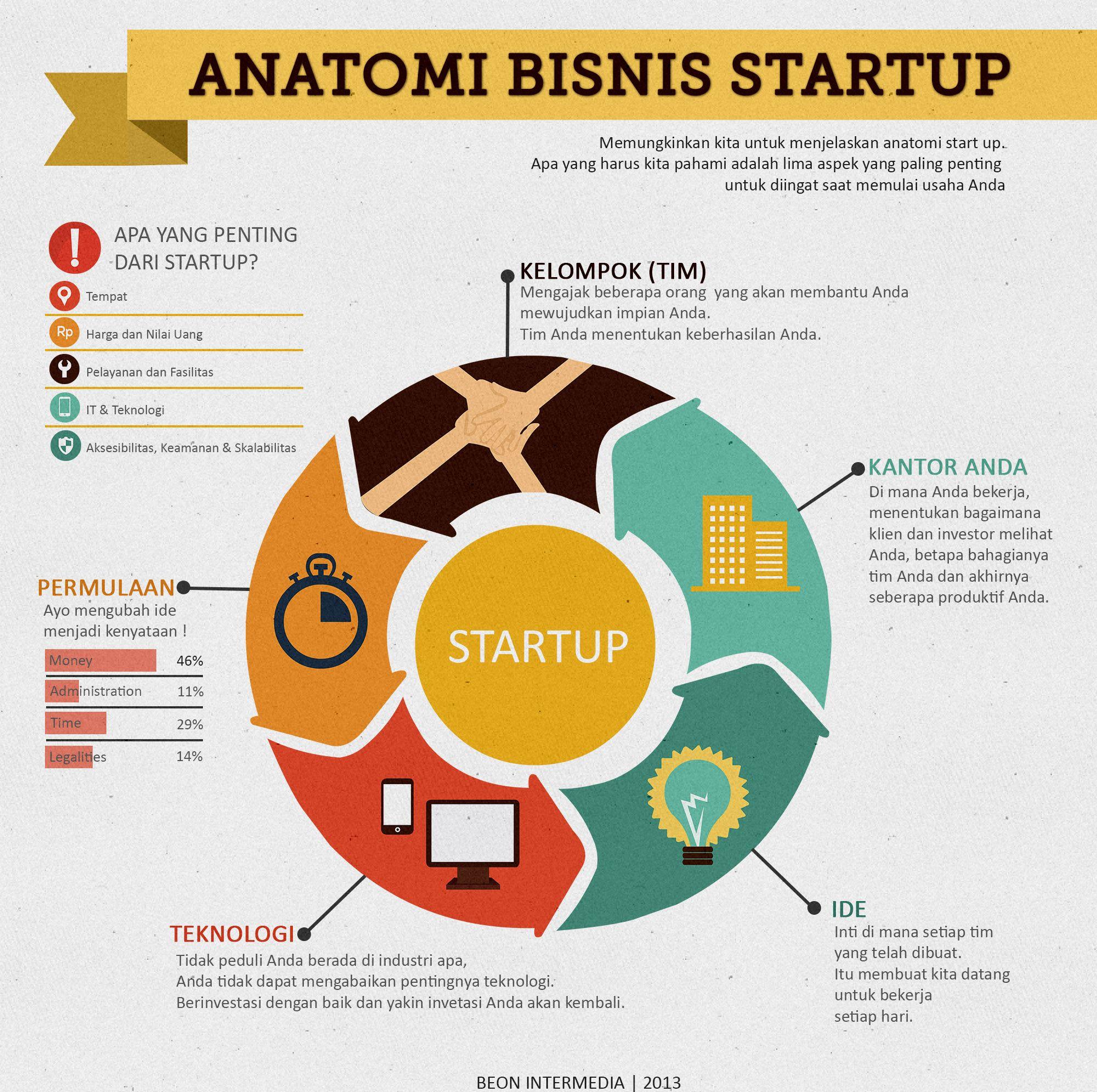 Infografis 5 Anatomi Bisnis Startup Infografis Startup Ide Bisnis