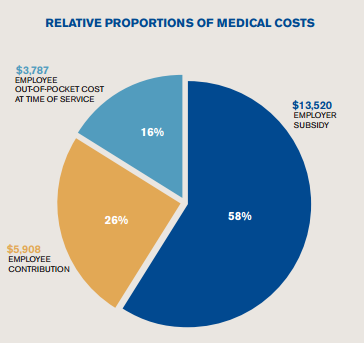 Cost Of Employer Sponsored Health Care Increases 5 4 In 2014