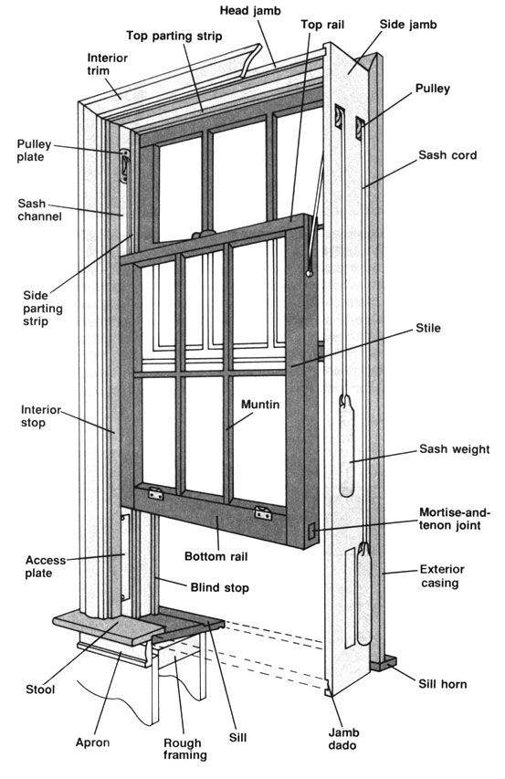 Home Repair Welcome To Property Source Nation Double Hung Windows Window Construction Old Wood Windows