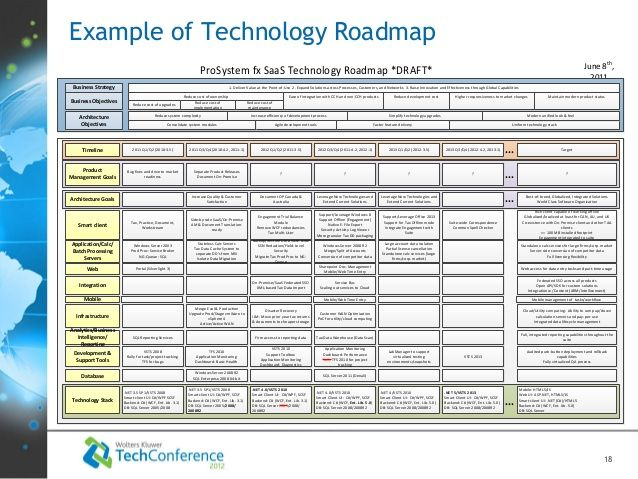 Technology roadmap template google search work tools pinterest technology roadmap template google search fandeluxe Images