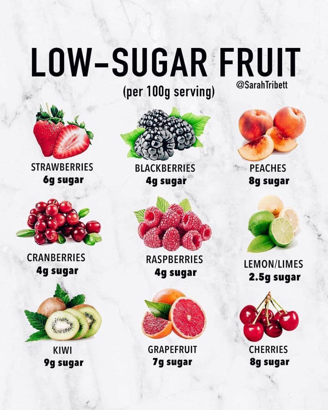Can You Get Diabetes From Fruit Sugar Pin By Karla Martinez On Spiralizer Recipes Keto Fruit For Diabetics Best Fruits For Diabetics Fruits With Low Sugar