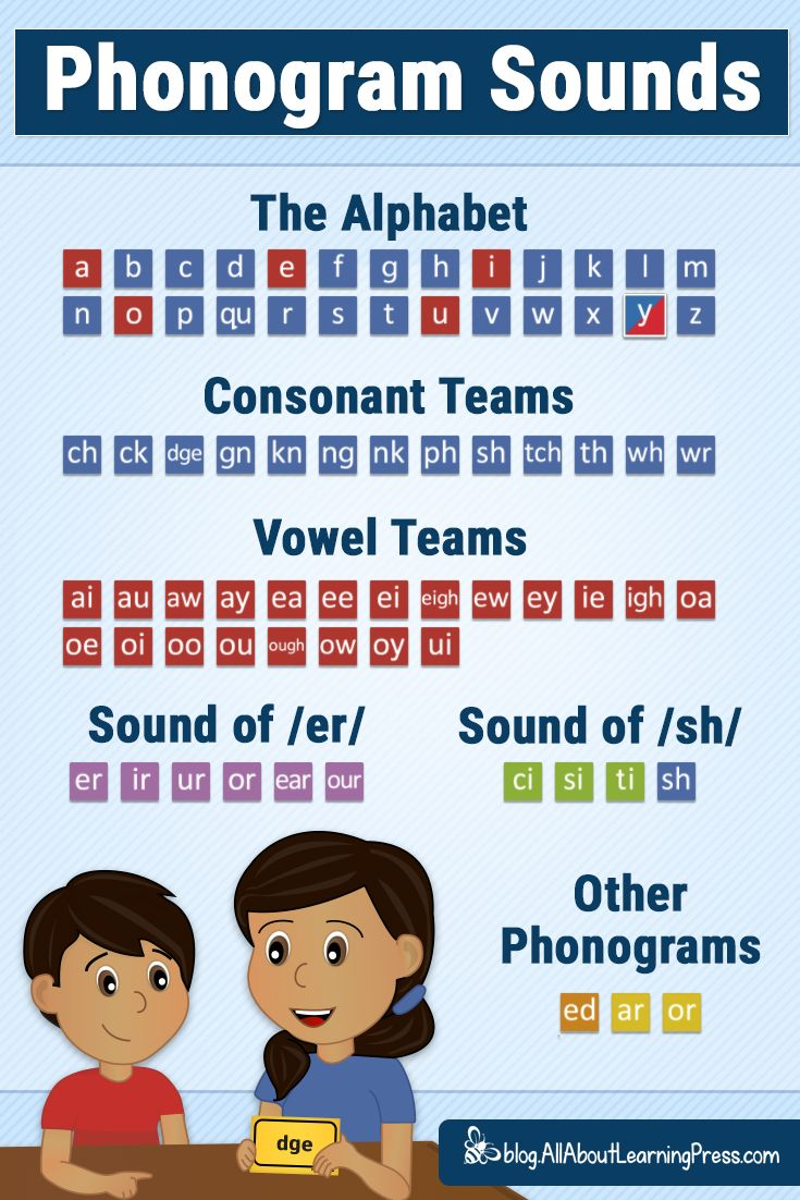 How To Teach Phonograms Free Phonogram Sounds App Teaching Spelling How To Spell Words Learn To Read English