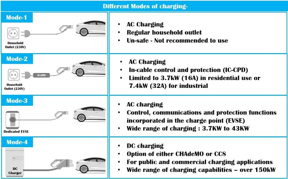 64 Electric Vehicles Ideas Electric Cars Electricity Ev Charging Stations