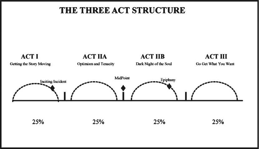 3 act structure novel writing advice