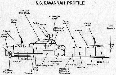 Ns Savannah Diagram Savannah Chat Passenger Ship Cargo Shipping